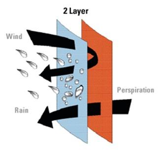 2 слойная мембранная ткань
