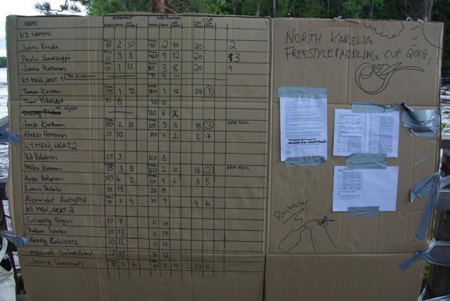 Результаты по сумме 2-х этапов кубка North Karelia freestyle paddling cup 2012.